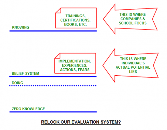 Our Evaluation system is stuck on training and certifications